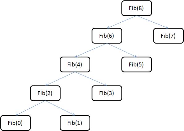 Recursive Linear Fibonacci